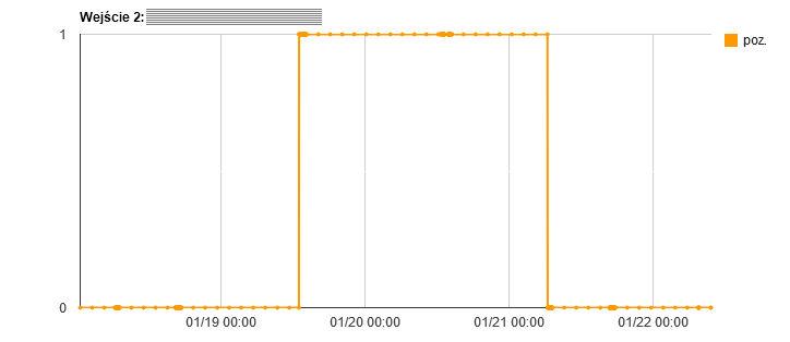 Wykres wejścia 2